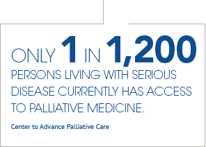 Only 1 in 1200 persons living with serious disease has access to palliative medicine